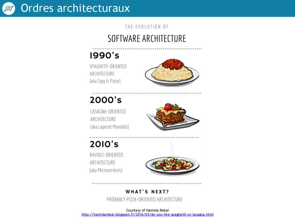 Ordres architecturaux Courtesy of Hamida Rebai...