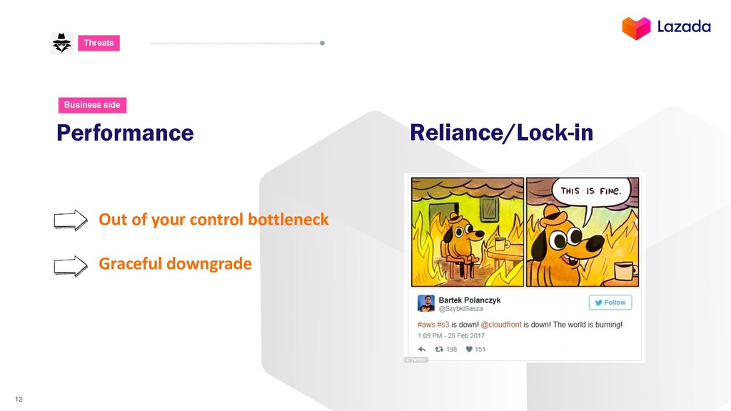 12 Threats Performance Business side Reliance/L...