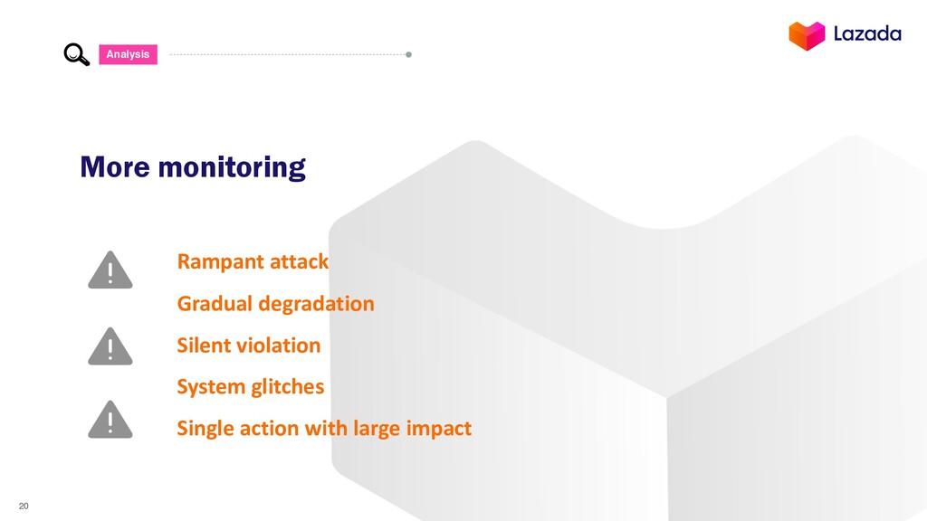 20 Analysis More monitoring Rampant attack Grad...