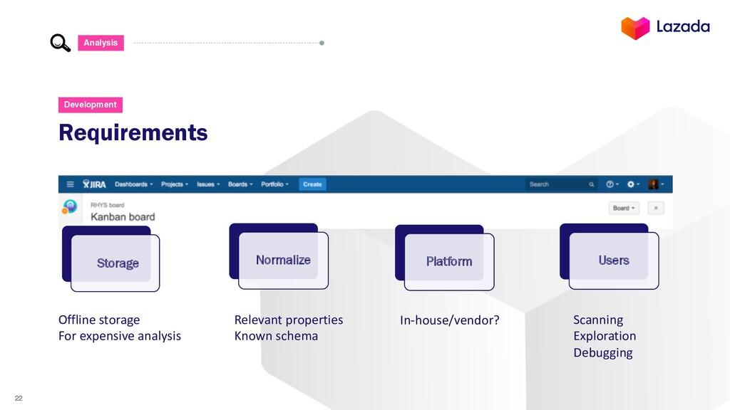 22 Requirements Development Storage Normalize P...