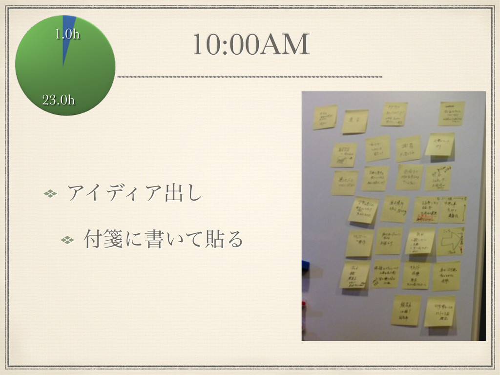 10:00AM ΞΠσΟΞग़͠ ᝦʹॻ͍ͯషΔ 1.0h 23.0h