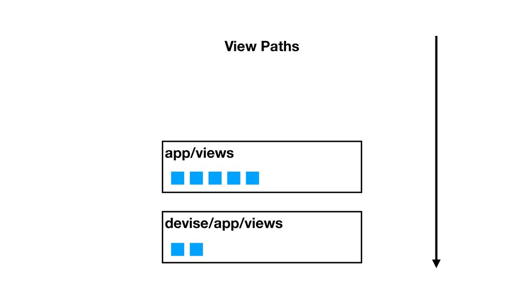 devise/app/views app/views View Paths