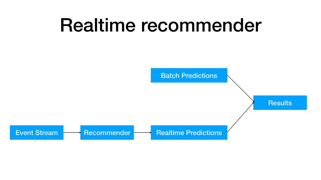 Realtime recommender Batch Predictions Event St...