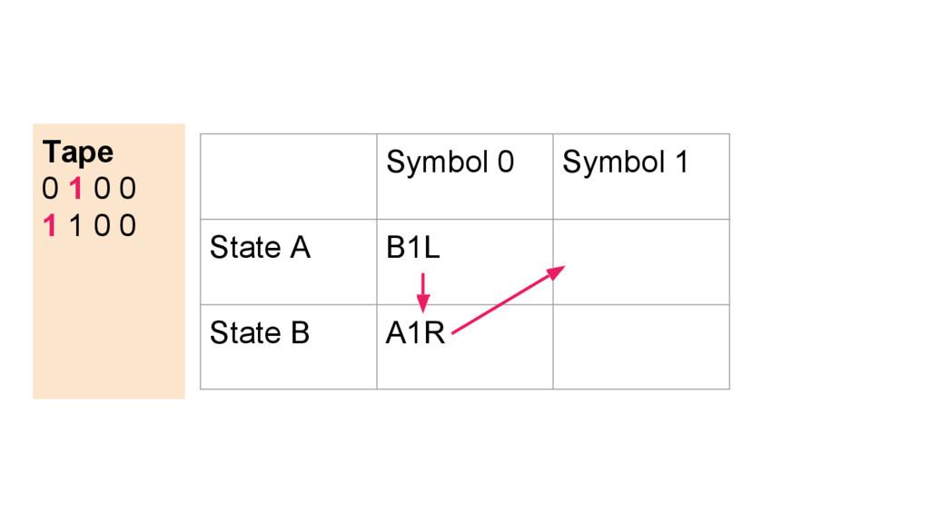 Symbol 0 Symbol 1 State A B1L State B A1R Tape ...