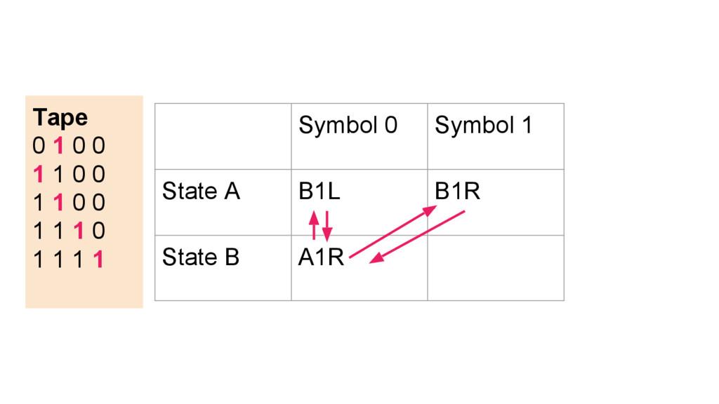 Symbol 0 Symbol 1 State A B1L B1R State B A1R T...