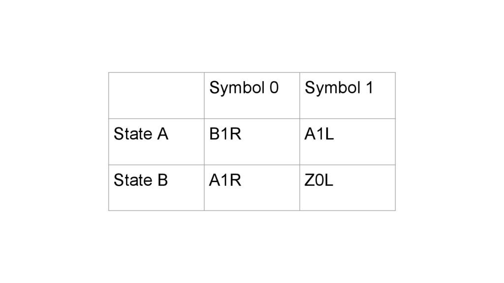 Symbol 0 Symbol 1 State A B1R A1L State B A1R Z...