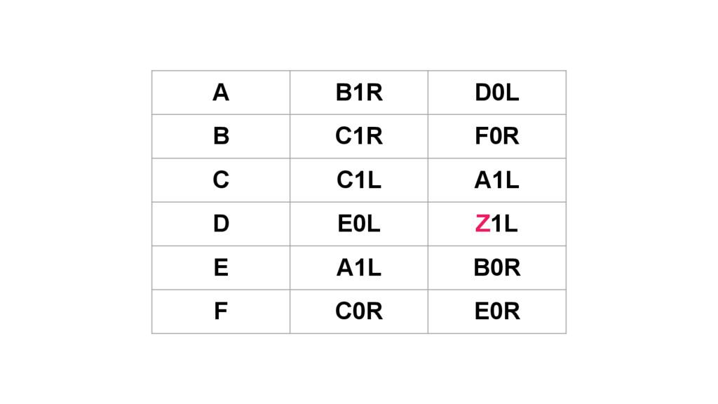 A B1R D0L B C1R F0R C C1L A1L D E0L Z1L E A1L B...