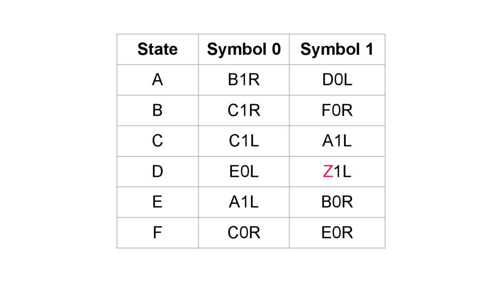 State Symbol 0 Symbol 1 A B1R D0L B C1R F0R C C...