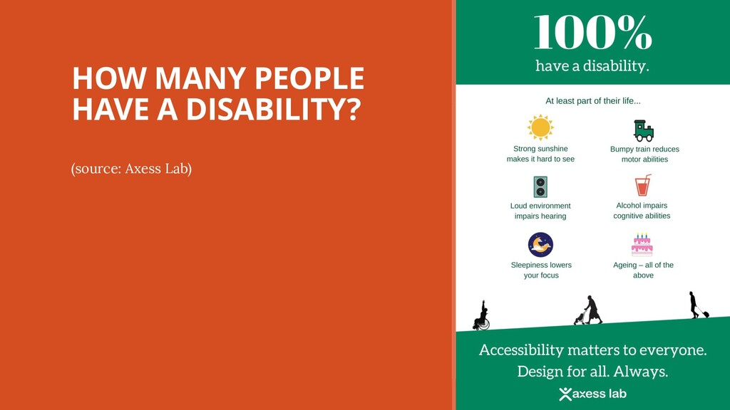 HOW MANY PEOPLE HAVE A DISABILITY? (source: Axe...
