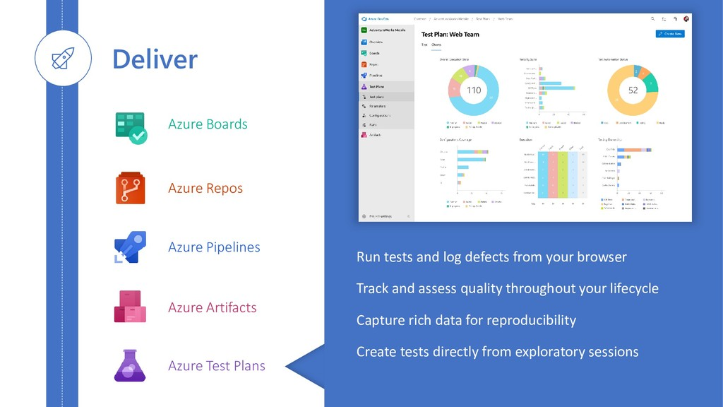 Azure Boards Azure Repos Azure Pipelines Azure ...