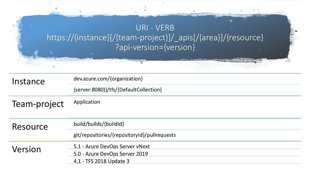 URI - VERB https://{instance}[/{team-project}]/...