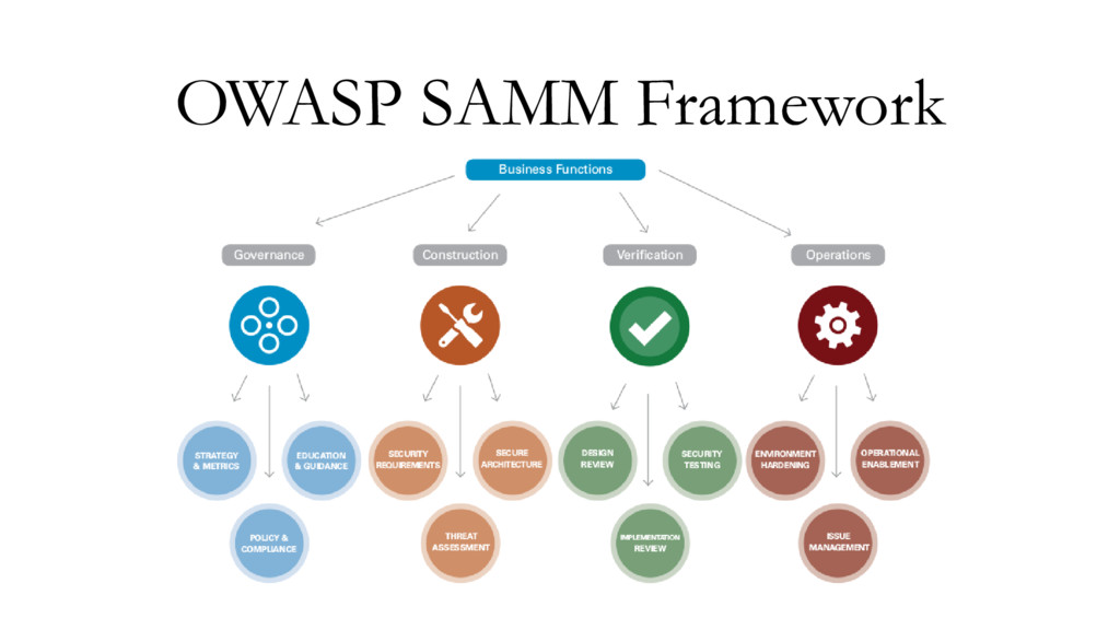 OWASP SAMM Framework