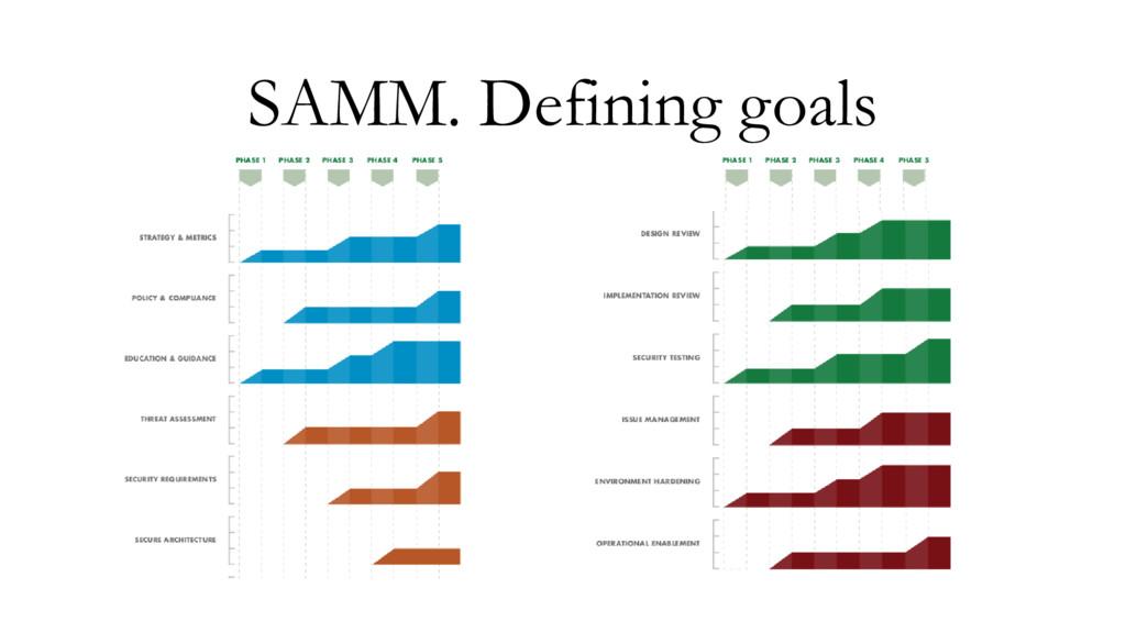 SAMM. Defining goals