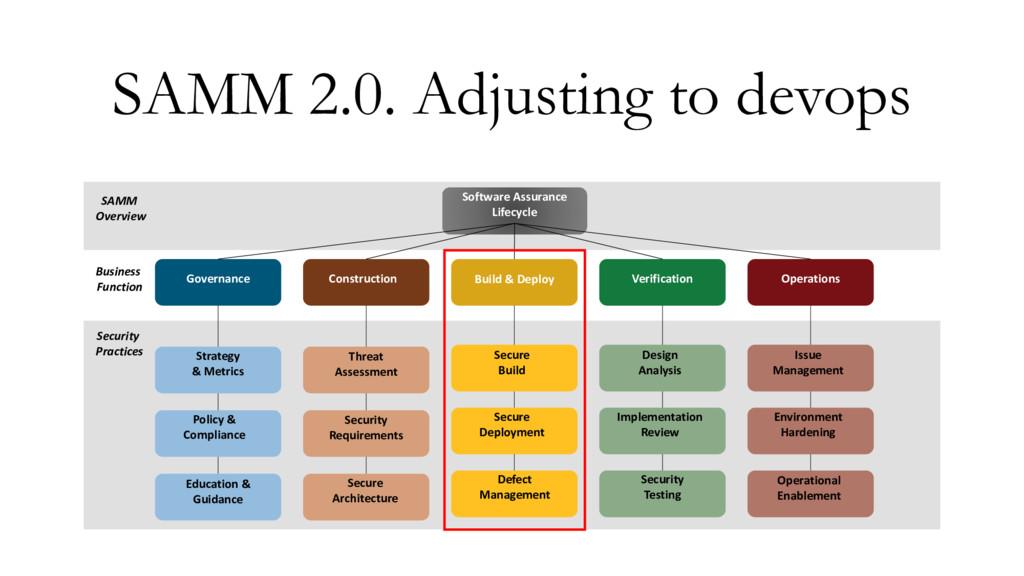 SAMM 2.0. Adjusting to devops SAMM Overview Bus...