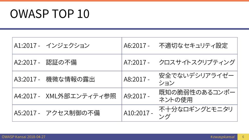 OWASP Kansai 2018-04-27 #owaspkansai OWASP TOP ...