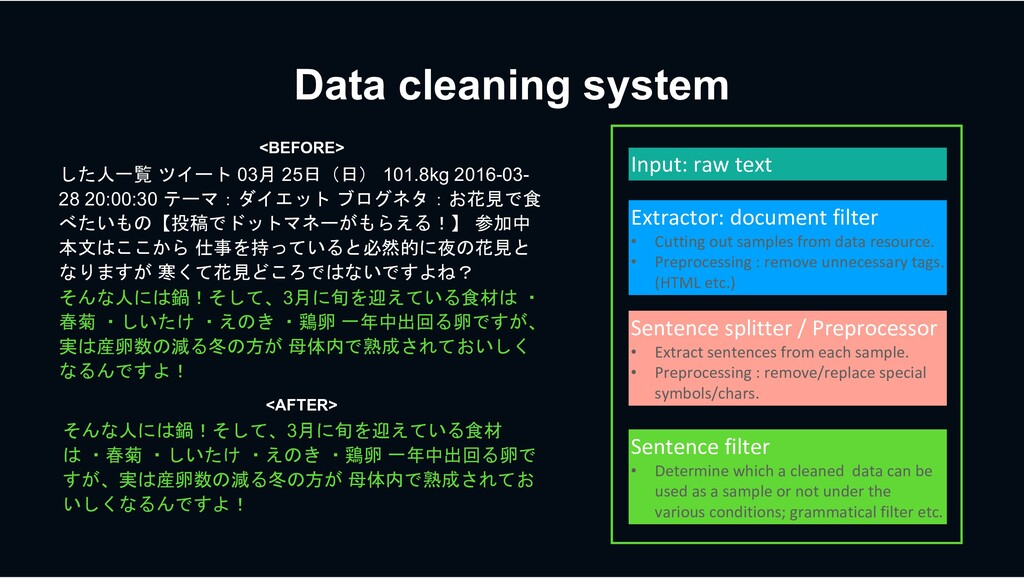 Data cleaning system :7_ -'6/ 03R 25OeOf 101....