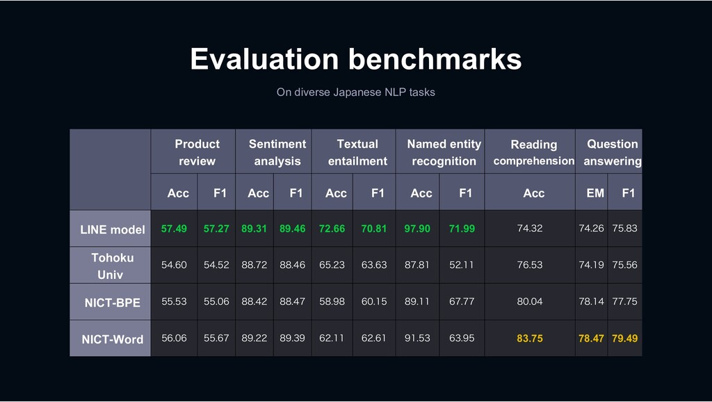 Evaluation benchmarks On diverse Japanese NLP t...