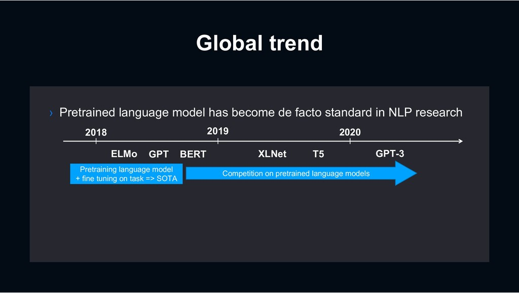 Global trend › Pretrained language model has be...