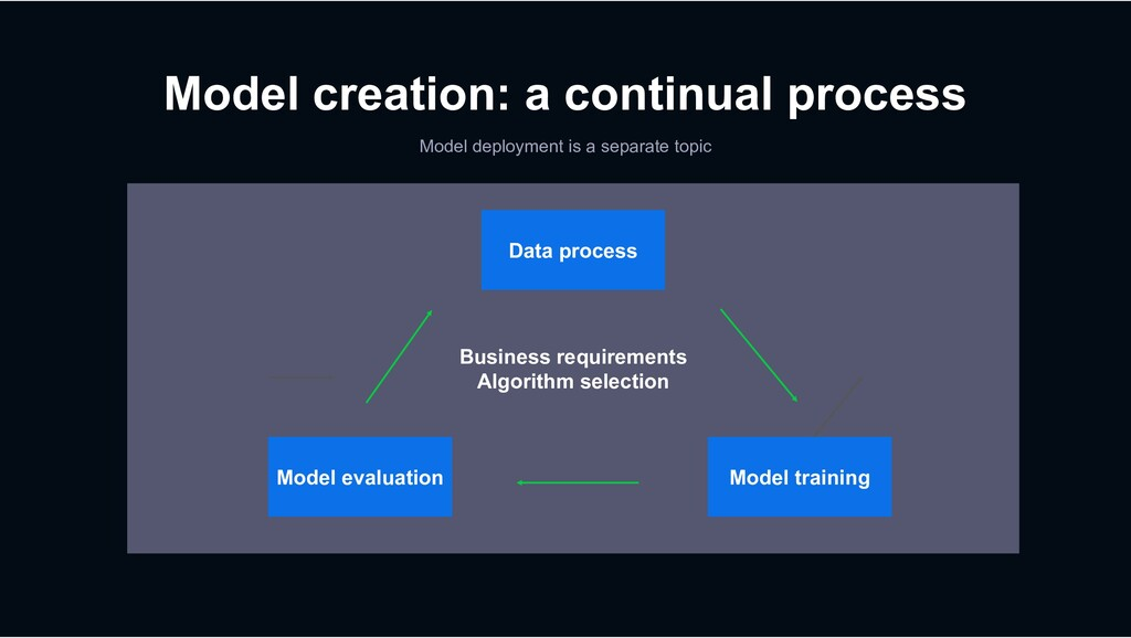 Business requirements Algorithm selection Data ...