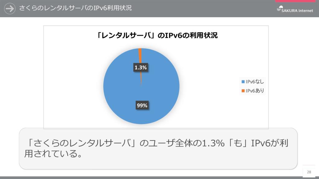 さくらのレンタルサーバのIPv6利用状況 28 「さくらのレンタルサーバ」のユーザ全体の1.3...