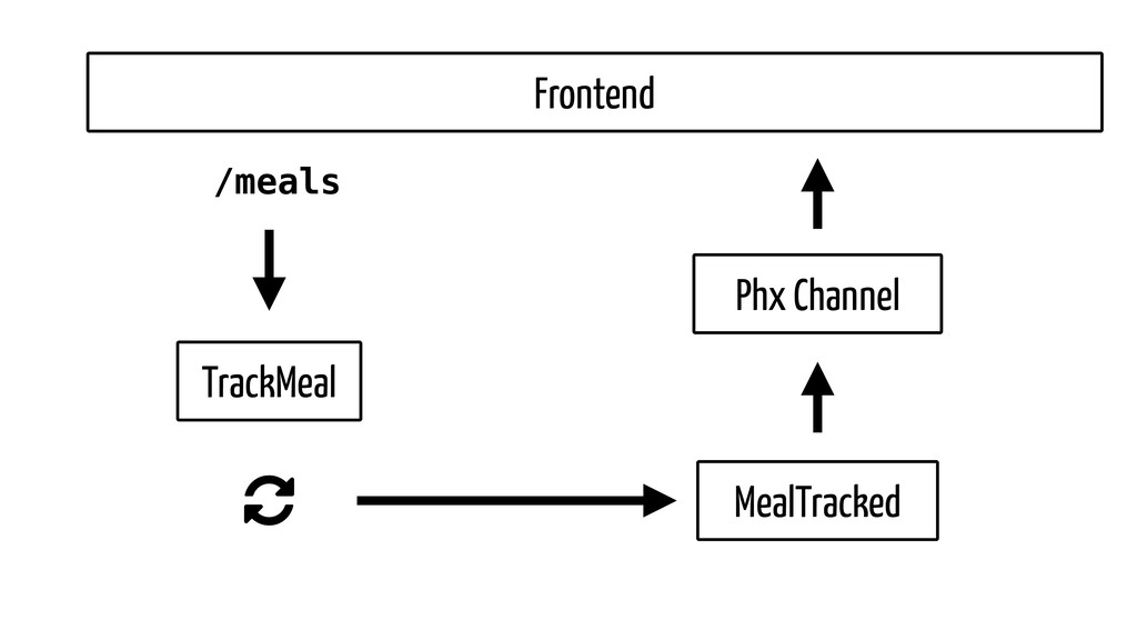 /meals TrackMeal Frontend MealTracked Phx Chann...
