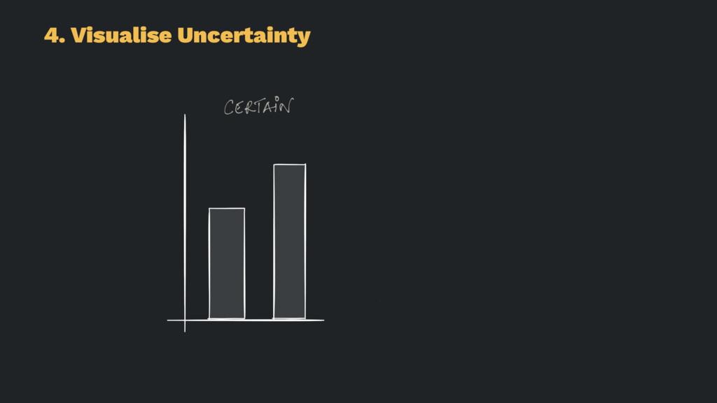 4. Visualise Uncertainty
