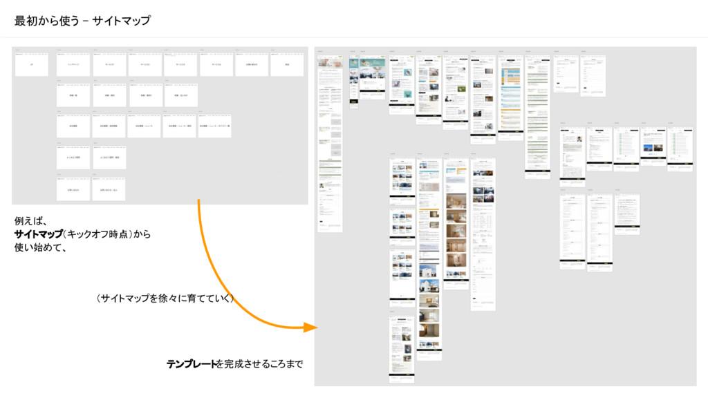 最初から使う - サイトマップ 例えば、 サイトマップ(キックオフ時点)から 使い始めて、 テ...