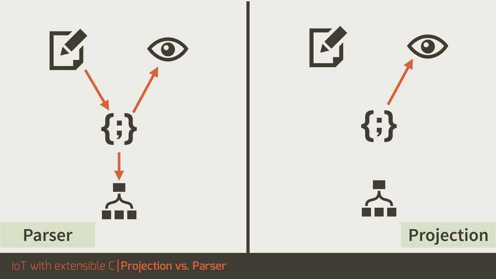 IoT with extensible C Projection vs. Parser Pro...