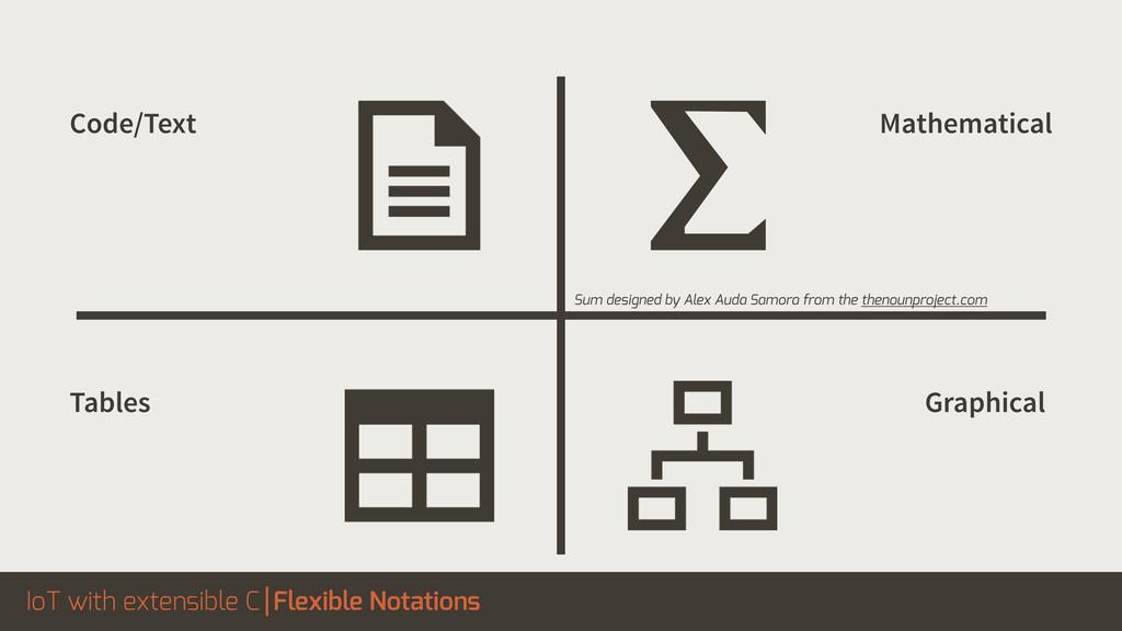 IoT with extensible C Flexible Notations Sum de...