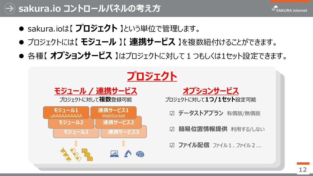sakura.io コントロールパネルの考え方 12 プロジェクトC プロジェクトB プロジェ...