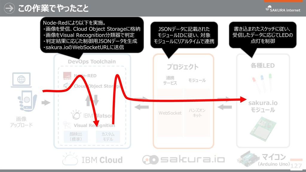 カスタム モデル この作業でやったこと 127 マイコン (Arduino Uno) saku...
