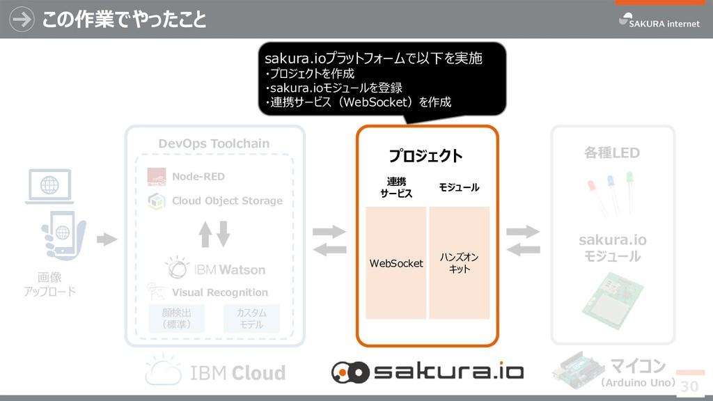 この作業でやったこと 30 マイコン (Arduino Uno) sakura.io モジュー...
