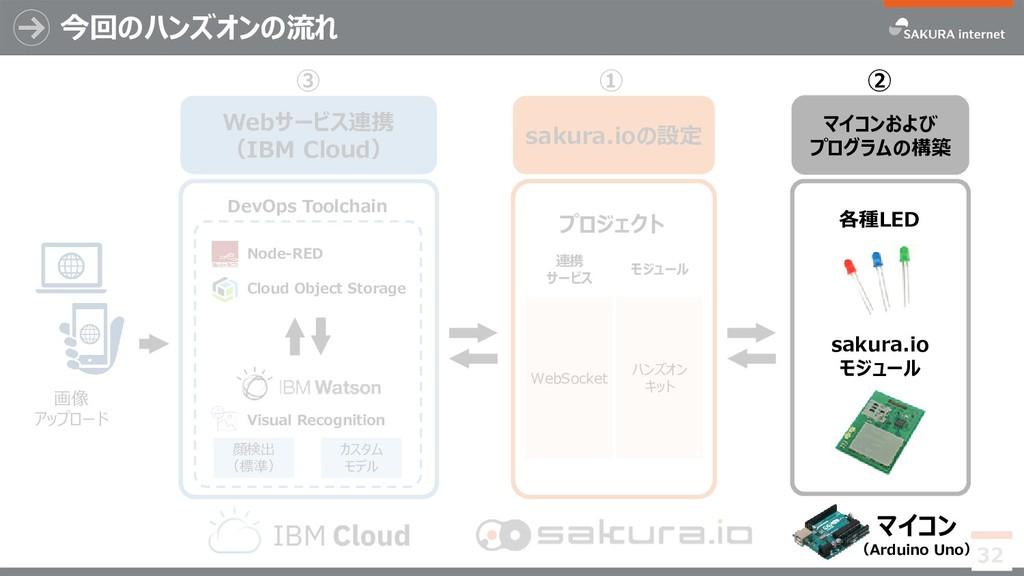① ハンズオン キット 連携 サービス モジュール sakura.ioの設定 プロジェクト W...