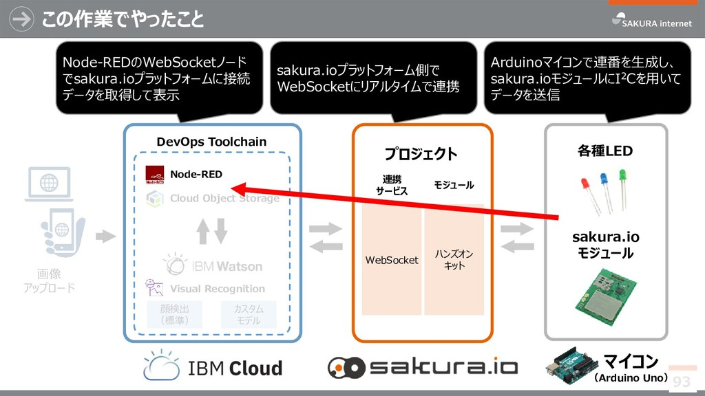 Cloud Object Storage 顔検出 (標準) Visual Recognitio...