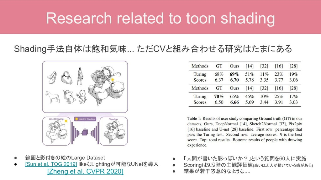 Research related to toon shading Shading手法自体は飽和...