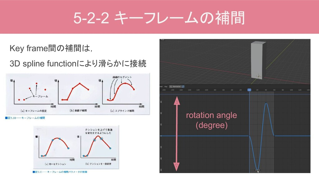 5-2-2 キーフレームの補間 rotation angle (degree) Key fra...
