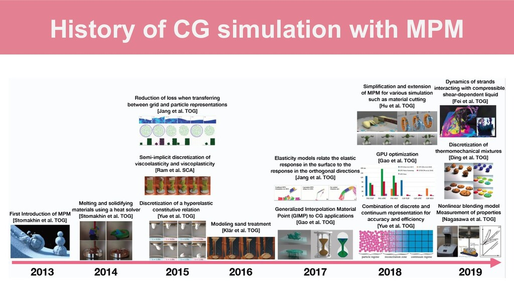 History of CG simulation with MPM