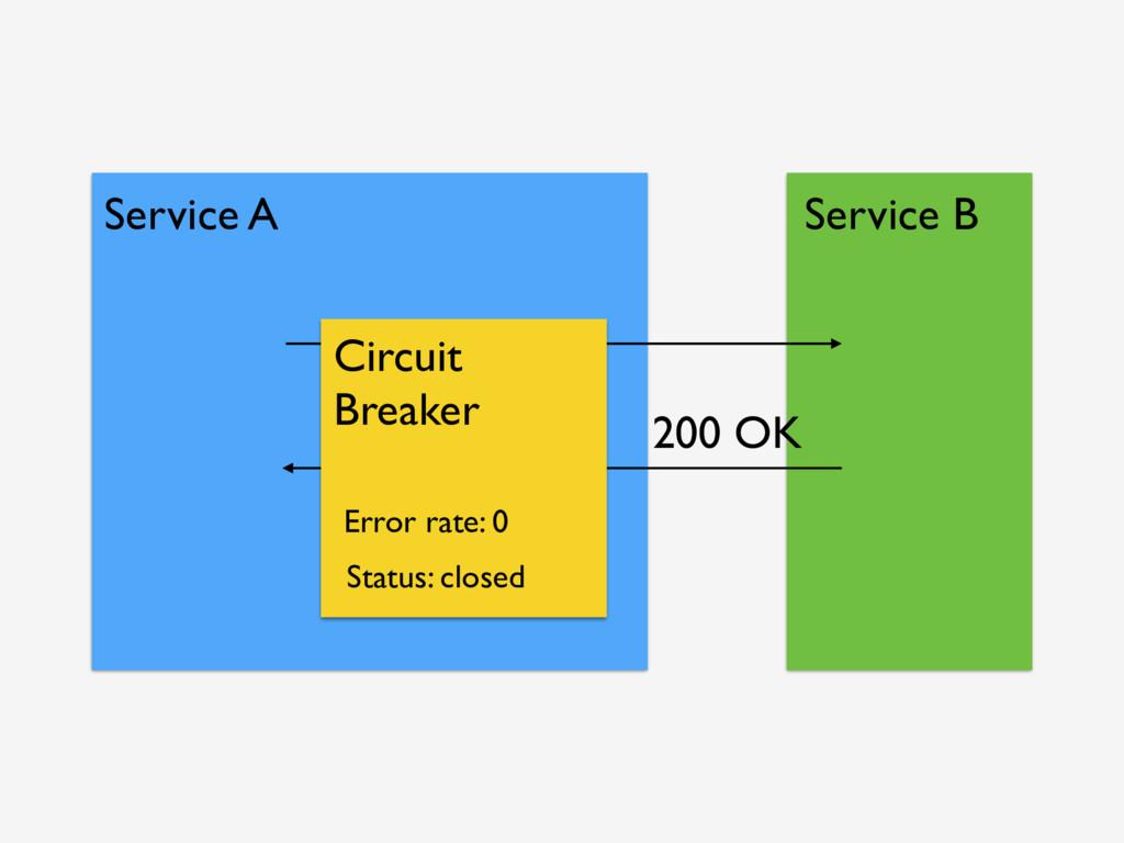 Service A Service B 200 OK Circuit Breaker Stat...