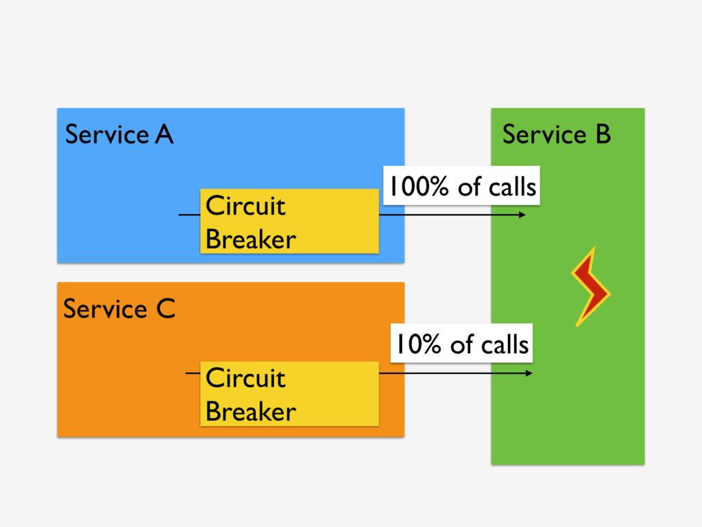 Service A Service B Circuit Breaker Service C C...