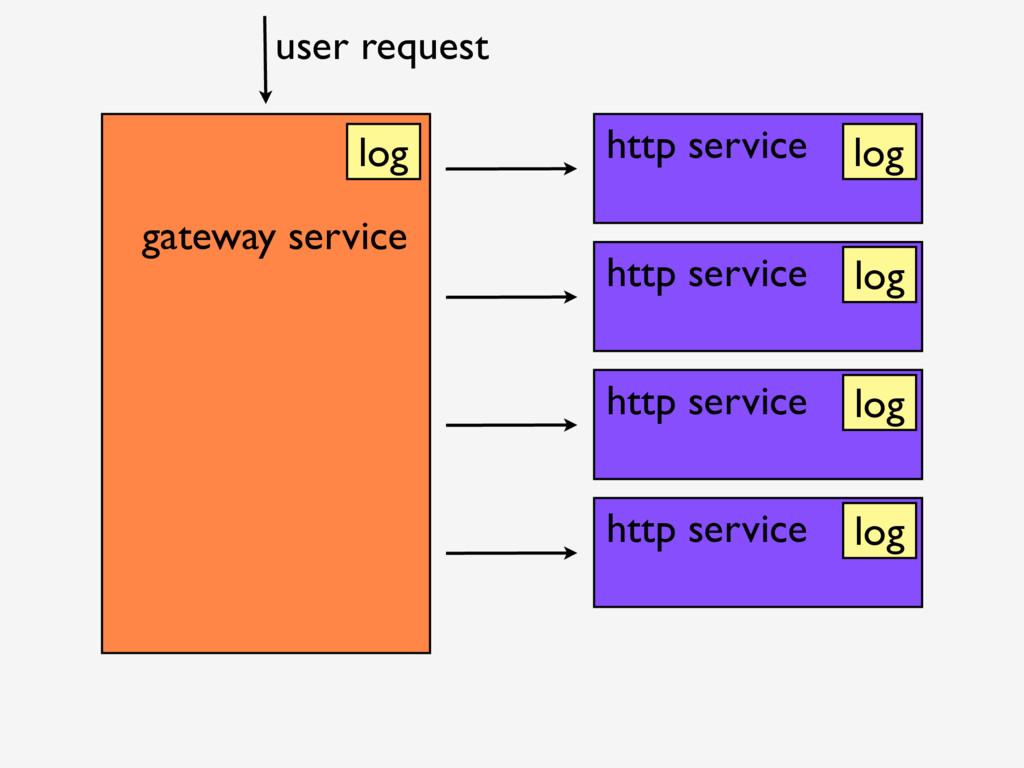 gateway service http service http service http ...