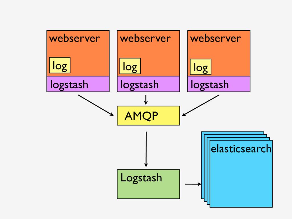 Logstash elasticsearch webserver webserver webs...