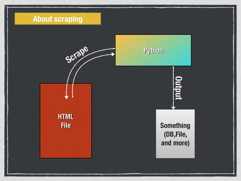 HTML File Python Something (DB,File, and more) ...