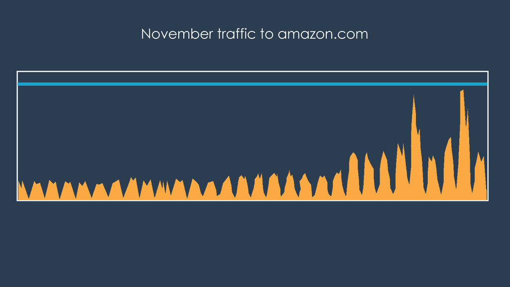 November traffic to amazon.com