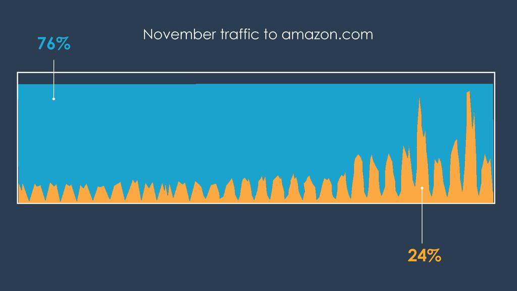 76% 24% November traffic to amazon.com
