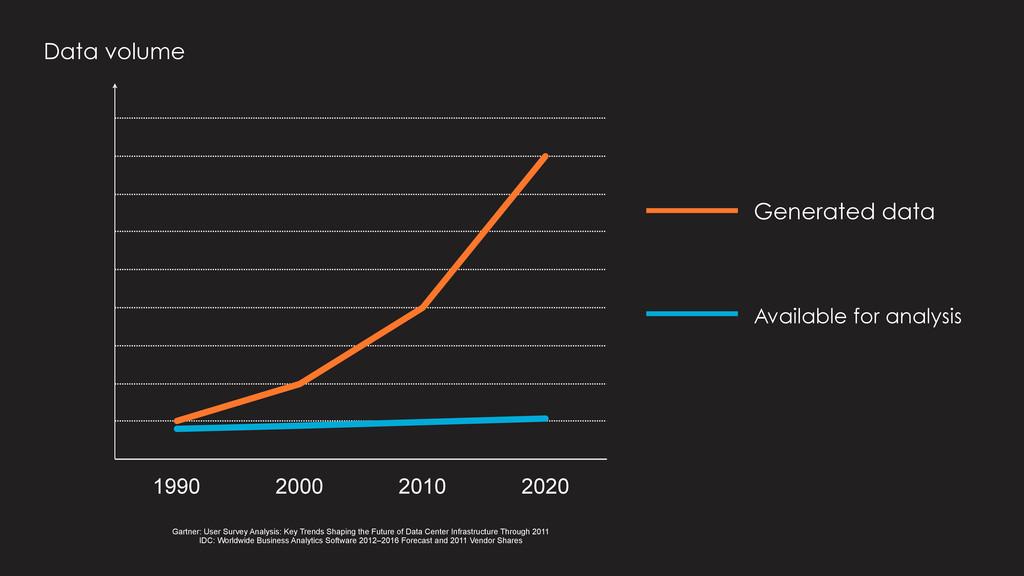 1990 2000 2010 2020 The Data Analysis Gap Enter...