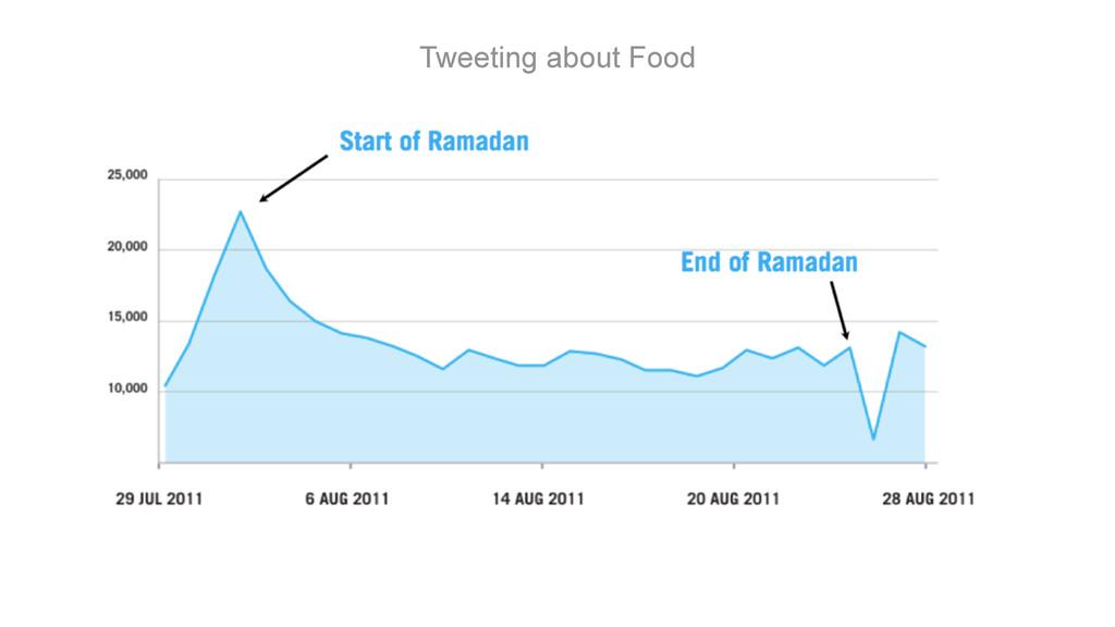 Tweeting about Food