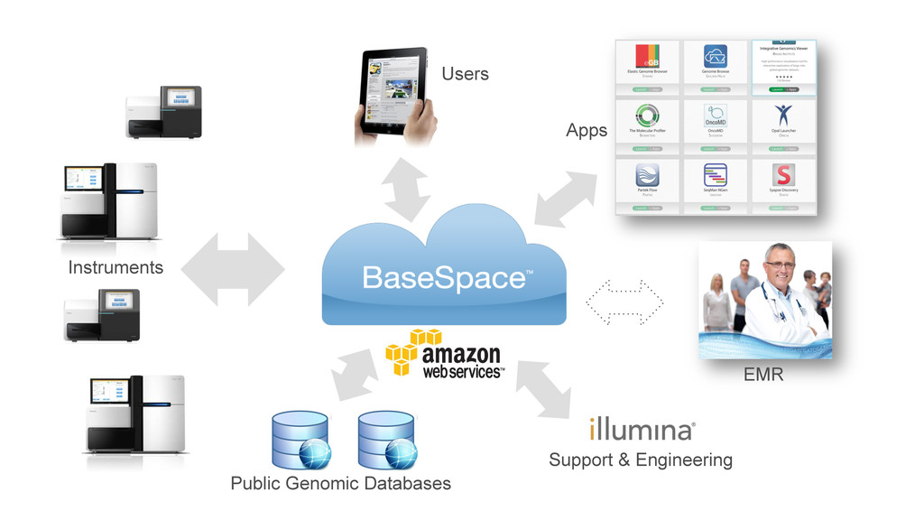Apps Public Genomic Databases Users EMR Support...
