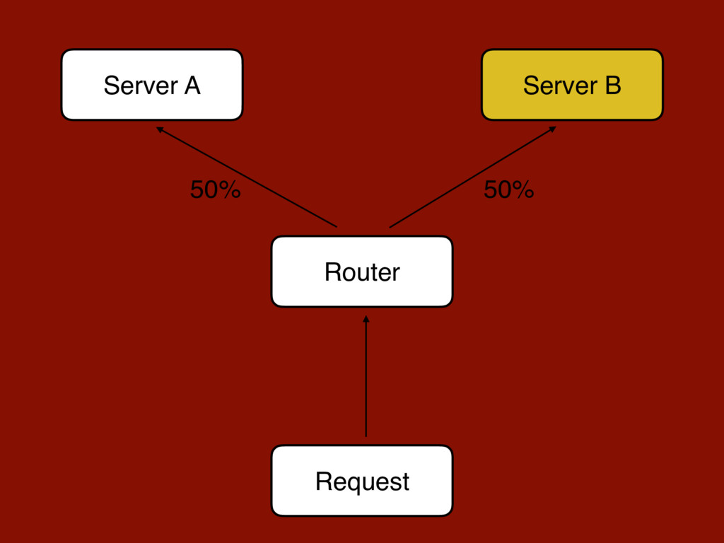 Request Server A Server B Router 50% 50%