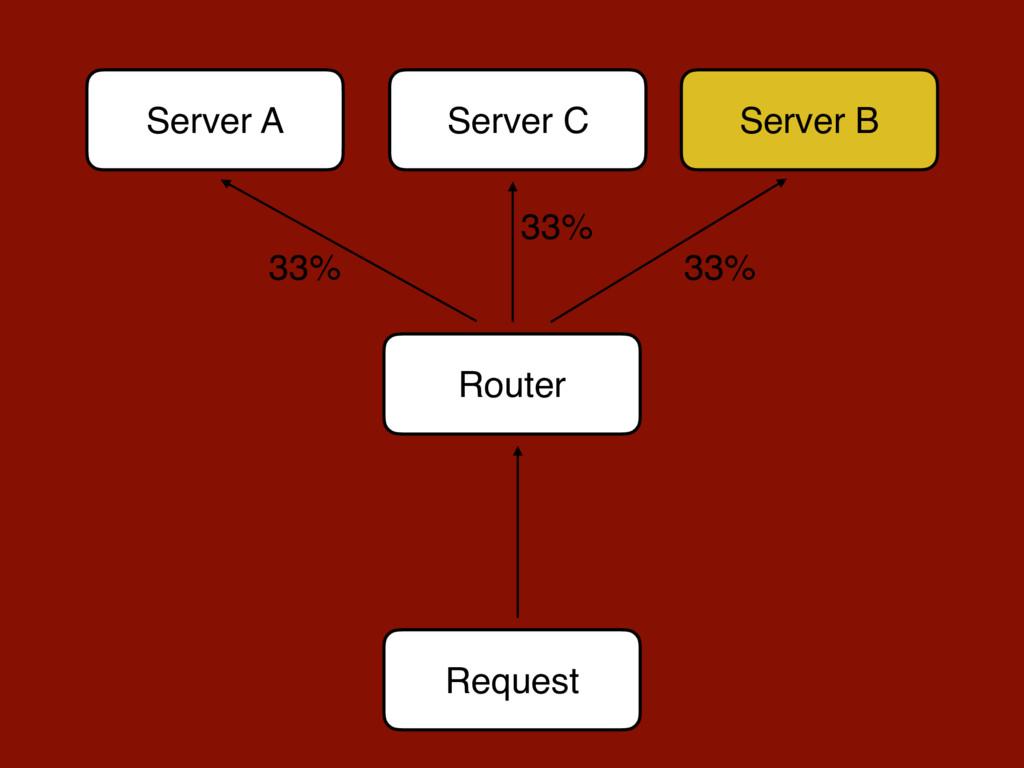 Request Server A Server B Router 33% 33% Server...