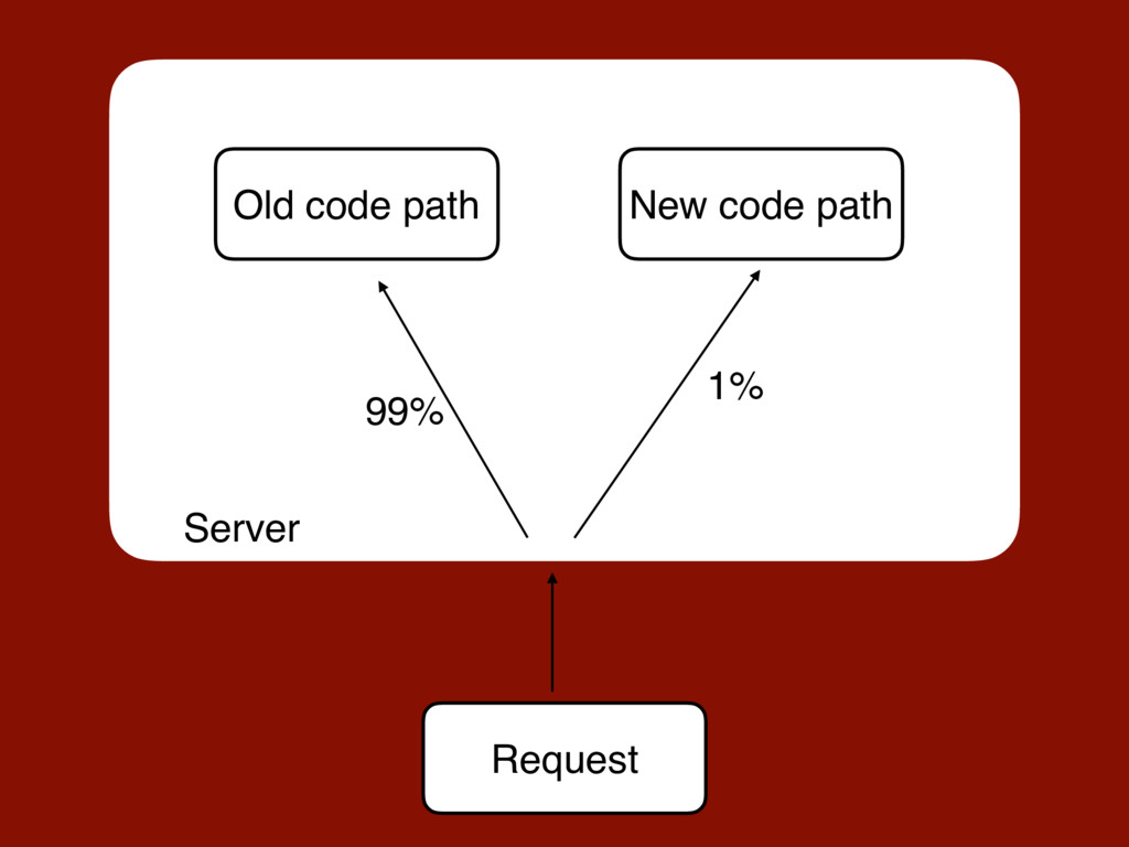 Request 99% 1% Old code path New code path Serv...